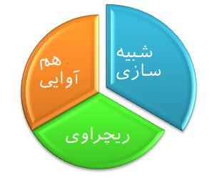 یادگیری زبان در سه سوت