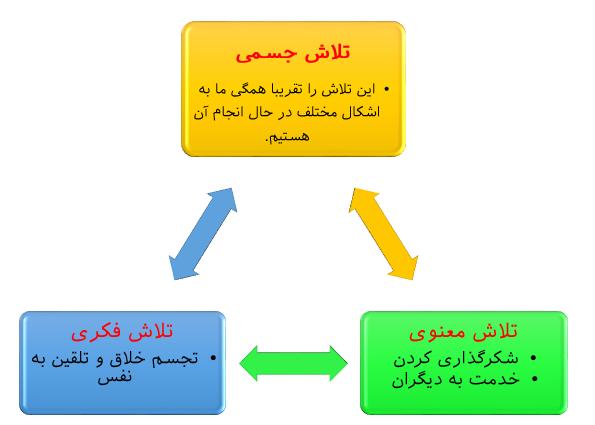 مثلث موفقیت چیست؟